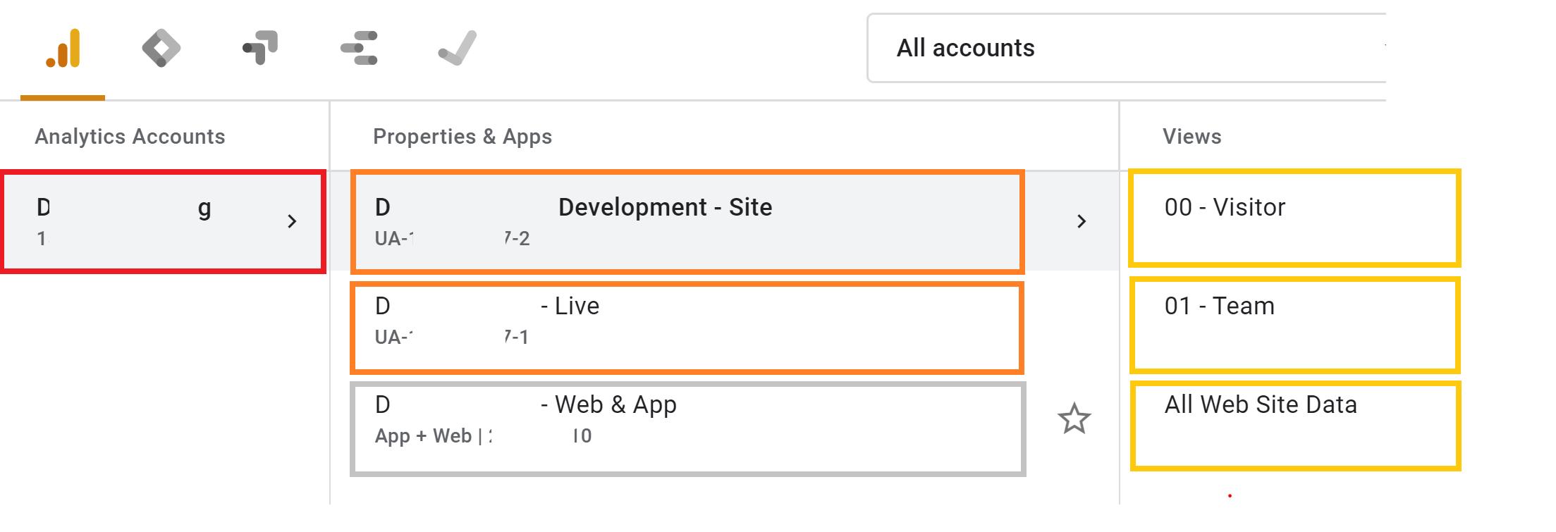 Google Analytics einrichten - Account & Property-Struktur