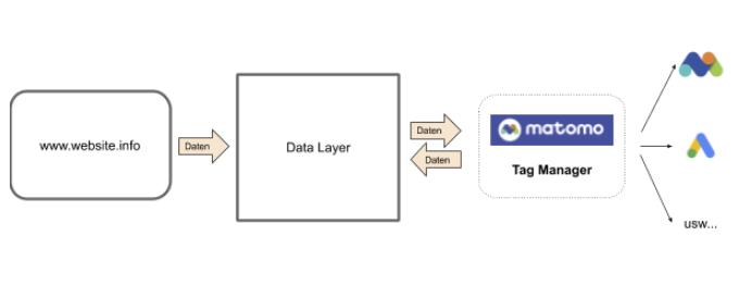 Matomo Tag Manager Data Layer